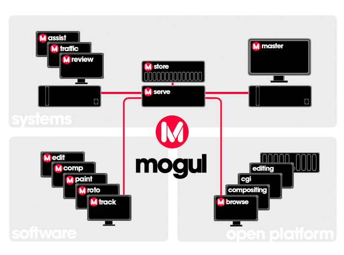 mogul architecture overview