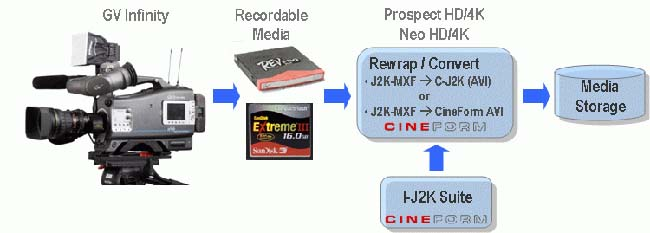 Using HD Link to Rewrap and Convert Infinity J2K-MXF Media