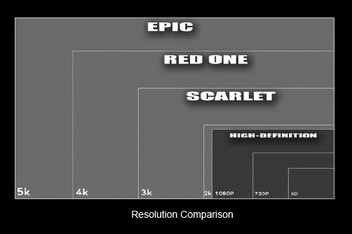 red scarlet resolution comparison